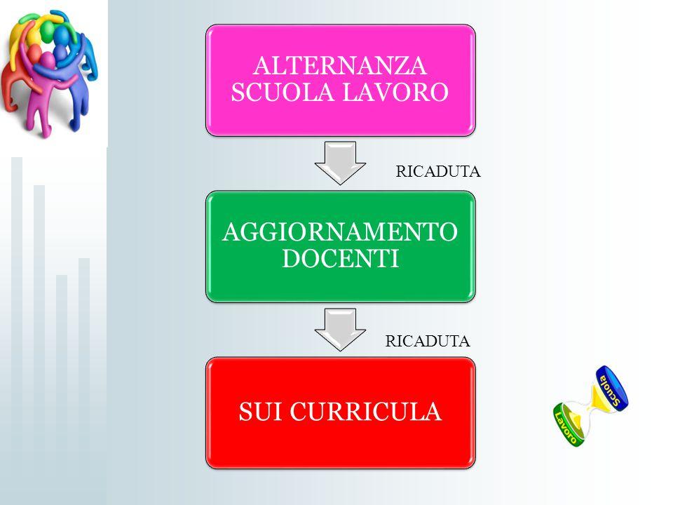 ALTERNANZA SCUOLA LAVORO AGGIORNAMENTO DOCENTI SUI CURRICULA RICADUTA