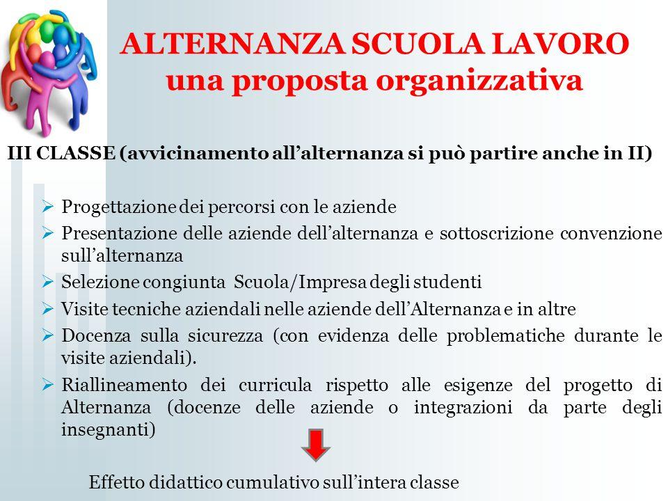 ALTERNANZA SCUOLA LAVORO una proposta organizzativa III CLASSE (avvicinamento all'alternanza si può partire anche in II)  Progettazione dei percorsi