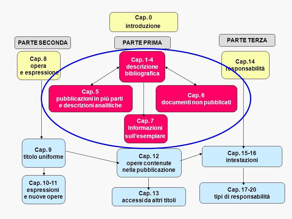 Cap. 8 opera e espressione Cap. 9 titolo uniforme Cap. 12 opere contenute nella pubblicazione Cap.14 responsabilità Cap. 15-16 intestazioni Cap. 17-20