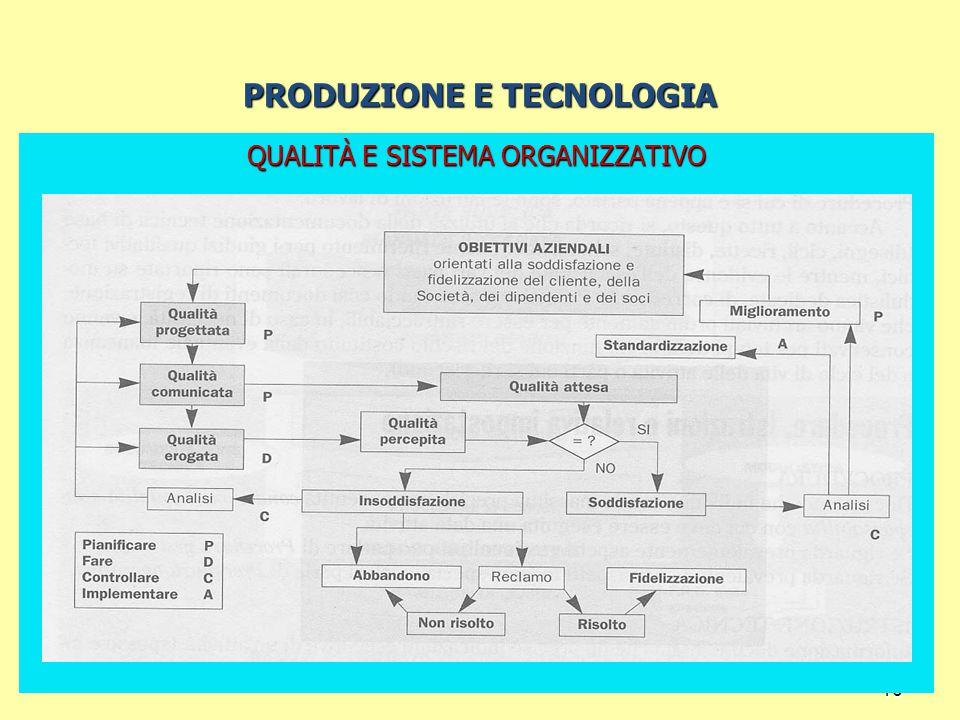 16 PRODUZIONE E TECNOLOGIA QUALITÀ E SISTEMA ORGANIZZATIVO