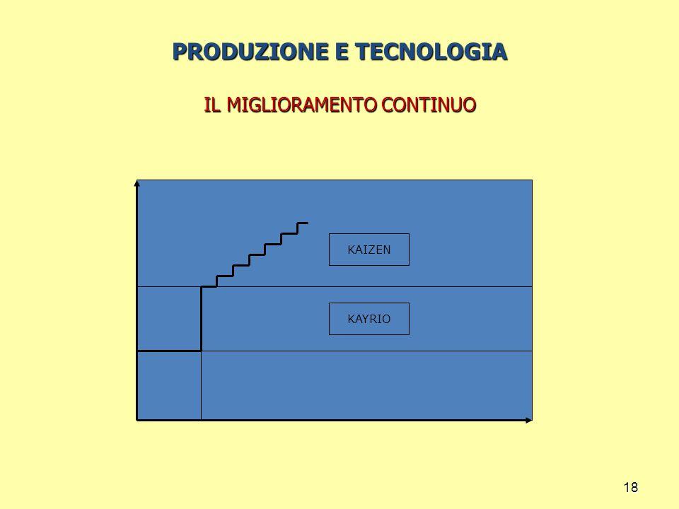 18 PRODUZIONE E TECNOLOGIA IL MIGLIORAMENTO CONTINUO KAIZEN KAYRIO