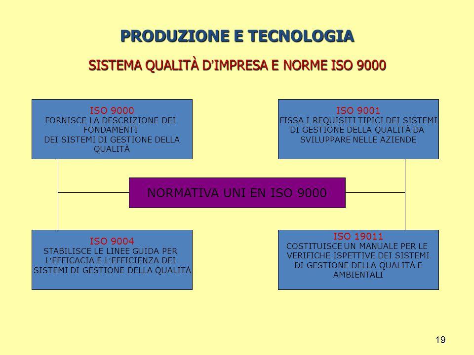 19 PRODUZIONE E TECNOLOGIA SISTEMA QUALITÀ D ' IMPRESA E NORME ISO 9000 ISO 9000 FORNISCE LA DESCRIZIONE DEI FONDAMENTI DEI SISTEMI DI GESTIONE DELLA QUALITÀ ISO 19011 COSTITUISCE UN MANUALE PER LE VERIFICHE ISPETTIVE DEI SISTEMI DI GESTIONE DELLA QUALITÀ E AMBIENTALI ISO 9001 FISSA I REQUISITI TIPICI DEI SISTEMI DI GESTIONE DELLA QUALITÀ DA SVILUPPARE NELLE AZIENDE ISO 9004 STABILISCE LE LINEE GUIDA PER L ' EFFICACIA E L ' EFFICIENZA DEI SISTEMI DI GESTIONE DELLA QUALITÀ NORMATIVA UNI EN ISO 9000