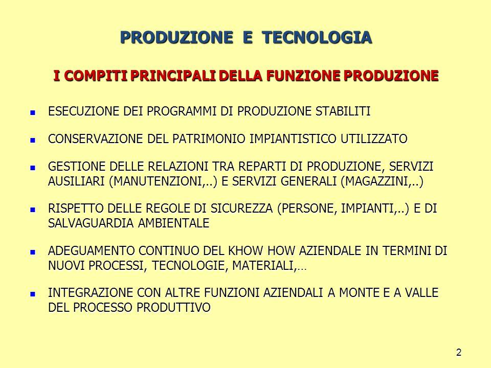 2 PRODUZIONE E TECNOLOGIA I COMPITI PRINCIPALI DELLA FUNZIONE PRODUZIONE ESECUZIONE DEI PROGRAMMI DI PRODUZIONE STABILITI ESECUZIONE DEI PROGRAMMI DI PRODUZIONE STABILITI CONSERVAZIONE DEL PATRIMONIO IMPIANTISTICO UTILIZZATO CONSERVAZIONE DEL PATRIMONIO IMPIANTISTICO UTILIZZATO GESTIONE DELLE RELAZIONI TRA REPARTI DI PRODUZIONE, SERVIZI AUSILIARI (MANUTENZIONI,..) E SERVIZI GENERALI (MAGAZZINI,..) GESTIONE DELLE RELAZIONI TRA REPARTI DI PRODUZIONE, SERVIZI AUSILIARI (MANUTENZIONI,..) E SERVIZI GENERALI (MAGAZZINI,..) RISPETTO DELLE REGOLE DI SICUREZZA (PERSONE, IMPIANTI,..) E DI SALVAGUARDIA AMBIENTALE RISPETTO DELLE REGOLE DI SICUREZZA (PERSONE, IMPIANTI,..) E DI SALVAGUARDIA AMBIENTALE ADEGUAMENTO CONTINUO DEL KHOW HOW AZIENDALE IN TERMINI DI NUOVI PROCESSI, TECNOLOGIE, MATERIALI,… ADEGUAMENTO CONTINUO DEL KHOW HOW AZIENDALE IN TERMINI DI NUOVI PROCESSI, TECNOLOGIE, MATERIALI,… INTEGRAZIONE CON ALTRE FUNZIONI AZIENDALI A MONTE E A VALLE DEL PROCESSO PRODUTTIVO INTEGRAZIONE CON ALTRE FUNZIONI AZIENDALI A MONTE E A VALLE DEL PROCESSO PRODUTTIVO