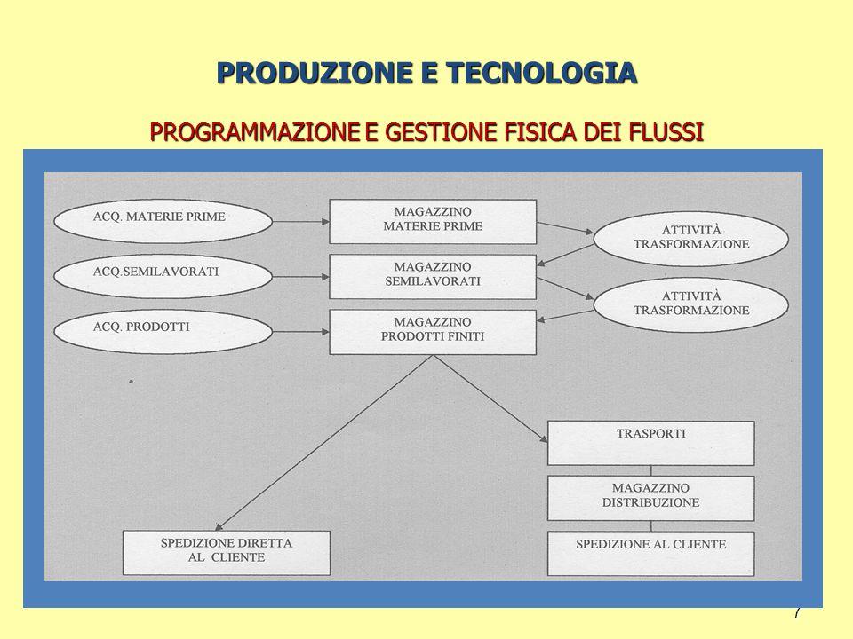 7 PRODUZIONE E TECNOLOGIA PROGRAMMAZIONE E GESTIONE FISICA DEI FLUSSI