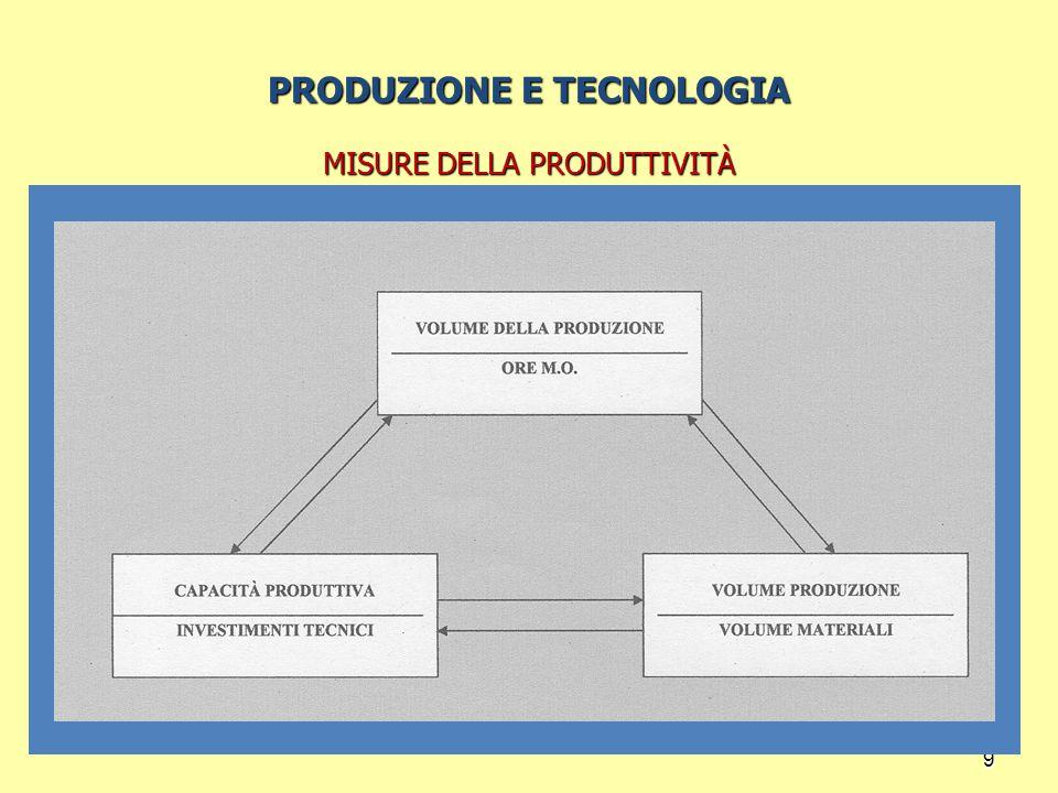 9 PRODUZIONE E TECNOLOGIA MISURE DELLA PRODUTTIVITÀ