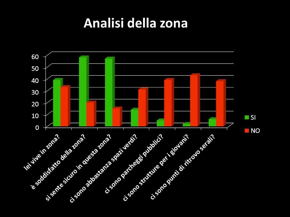 Analisi della zona