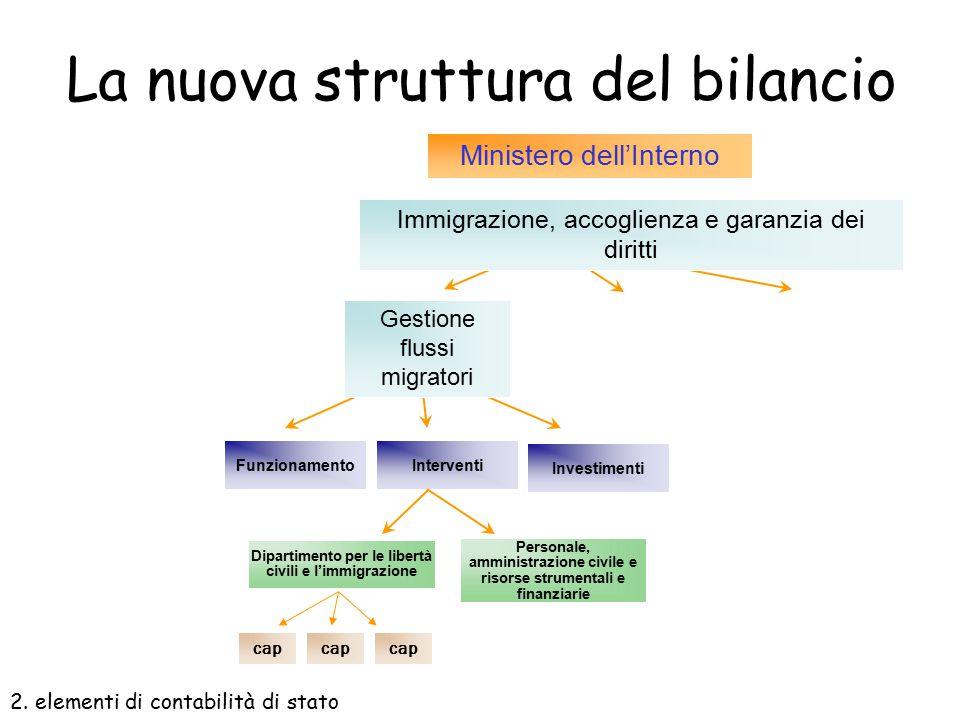 Un esempio… Immigrazione e accoglienza Ministero dell'Interno Ministero della solidarietà sociale MissioneMinisteroProgramma Garanzie dei diritti e in