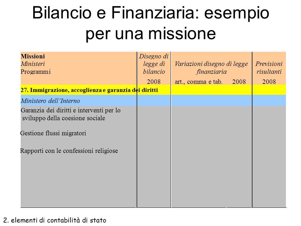 Avvicinare bilancio e finanziaria Disegno di legge finanziaria speculare al bilancio:  Individuazione delle missioni  Raccordo tra disposizione norm