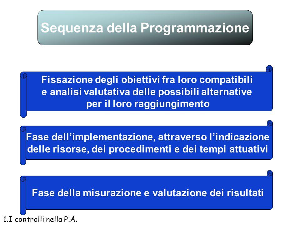 programmazione Si ha attività di programmazione quando l'attività amministrativa, di intervento dell'economia, di gestione finanziaria dei pubblici po
