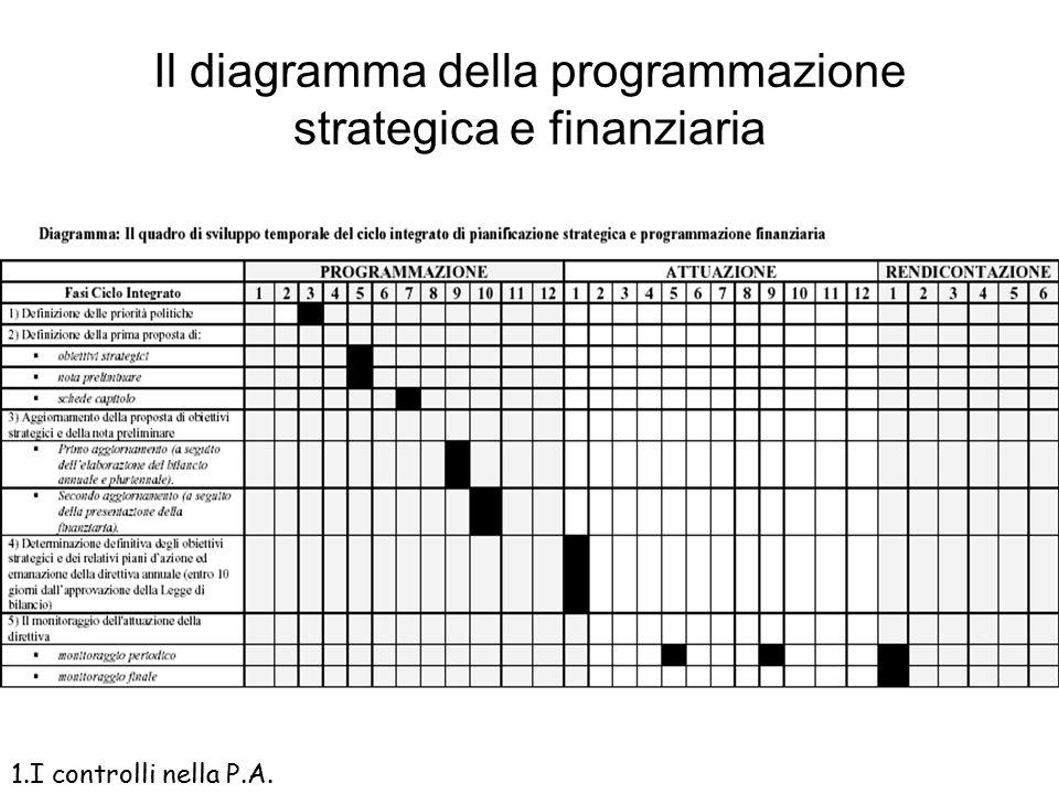 Il circuito della programmazione strategica 1.I controlli nella P.A.