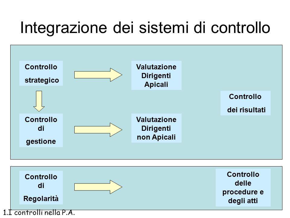 Il diagramma della programmazione strategica e finanziaria 1.I controlli nella P.A.
