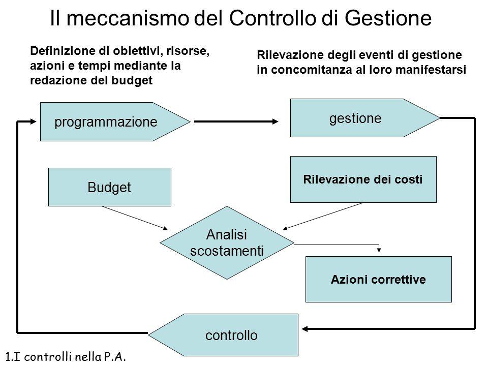 Le fasi del controllo di gestione Il tipico meccanismo di controllo di gestione consente di individuare tre fasi durante le quali si esercita il contr