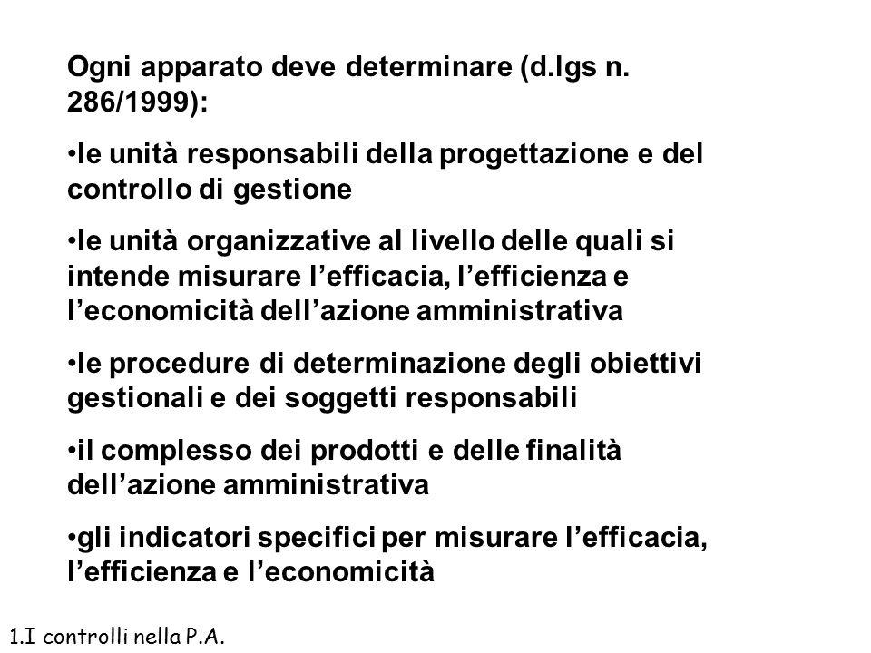 Il meccanismo del Controllo di Gestione programmazione gestione Rilevazione dei costi Azioni correttive controllo Analisi scostamenti Budget Definizio