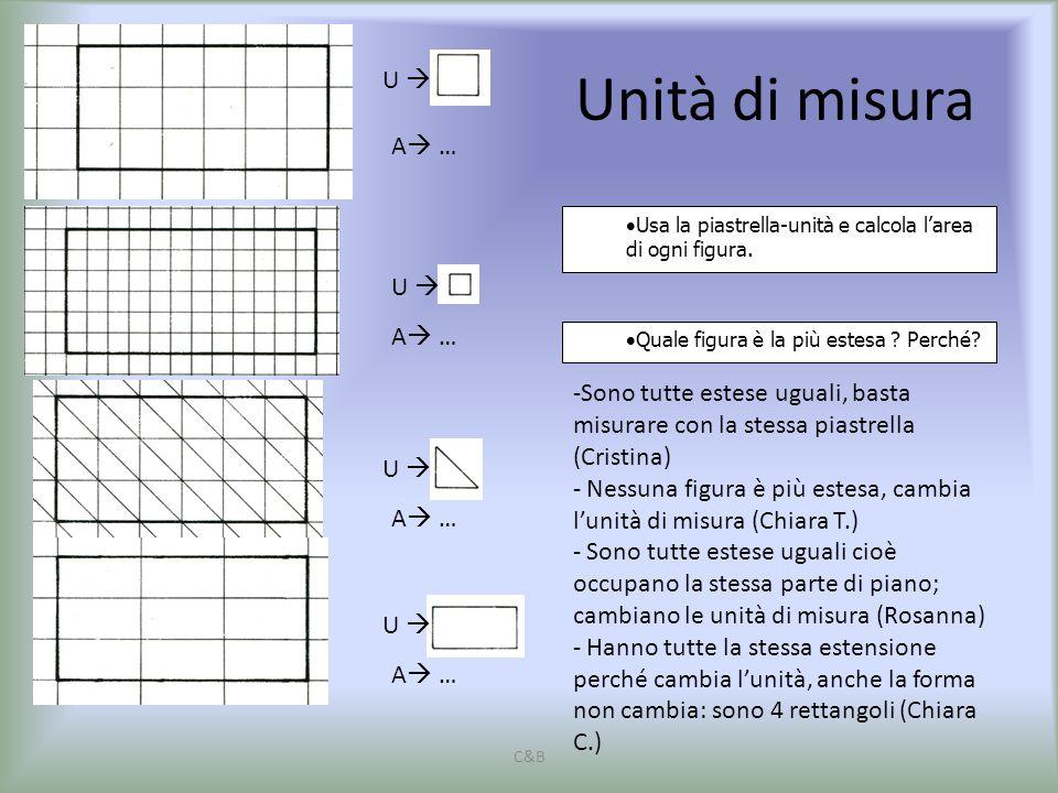  Quale figura è la più estesa ? Perché? U  A  …  Usa la piastrella-unità e calcola l'area di ogni figura. Unità di misura -Sono tutte estese ugual