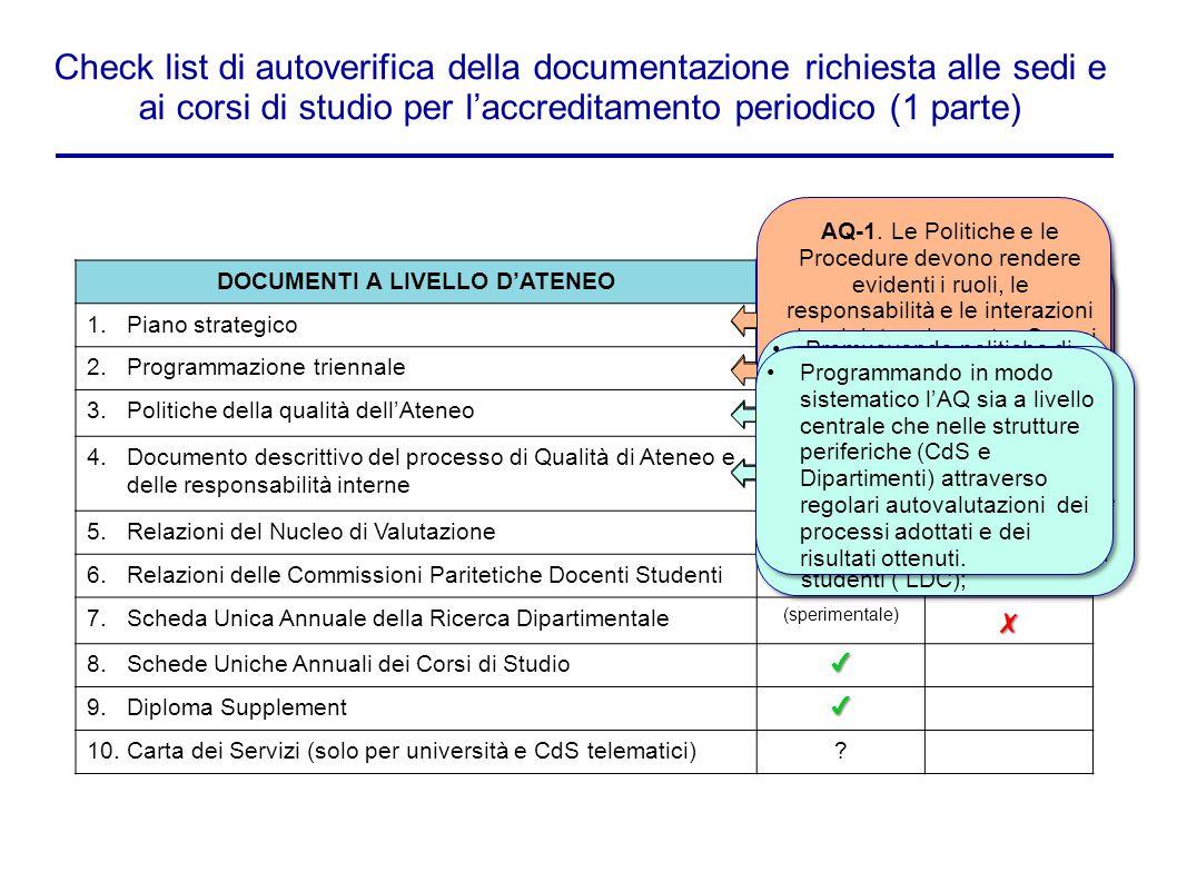 Check list di autoverifica della documentazione richiesta alle sedi e ai corsi di studio per l'accreditamento periodico (1 parte) DOCUMENTI A LIVELLO D'ATENEOPRESENTEASSENTE 1.Piano strategico --- 2.Programmazione triennale✔ 3.Politiche della qualità dell'Ateneo✗ 4.Documento descrittivo del processo di Qualità di Ateneo e delle responsabilità interne✗ 5.Relazioni del Nucleo di Valutazione✔ 6.Relazioni delle Commissioni Paritetiche Docenti Studenti ✔ ✔ ( da migliorare) 7.Scheda Unica Annuale della Ricerca Dipartimentale (sperimentale)✗ 8.Schede Uniche Annuali dei Corsi di Studio✔ 9.Diploma Supplement✔ 10.Carta dei Servizi (solo per università e CdS telematici).