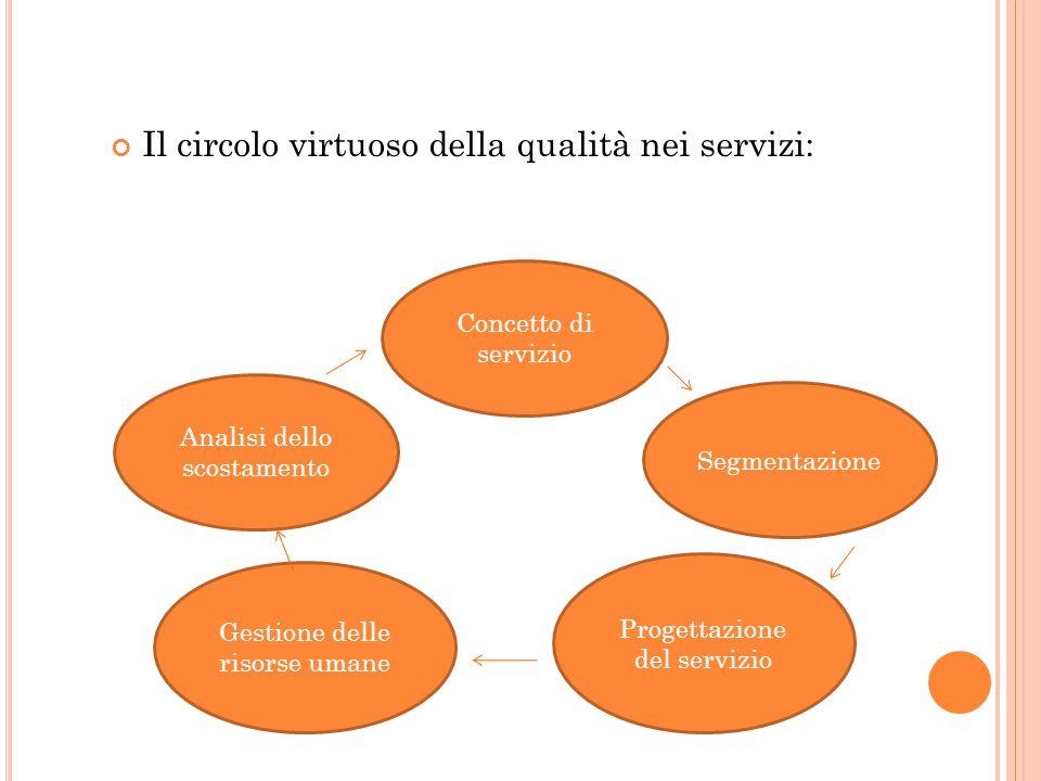 Il circolo virtuoso della qualità nei servizi: Analisi dello scostamento Concetto di servizio Gestione delle risorse umane Progettazione del servizio Segmentazione