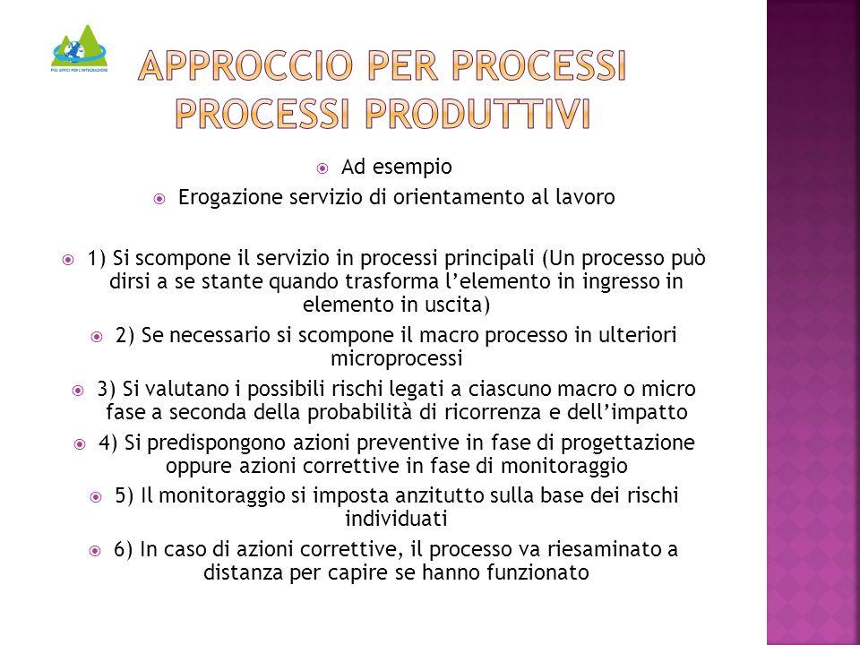  Ad esempio  Erogazione servizio di orientamento al lavoro  1) Si scompone il servizio in processi principali (Un processo può dirsi a se stante qu