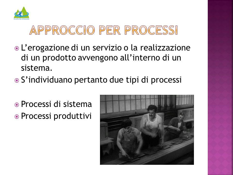  L'erogazione di un servizio o la realizzazione di un prodotto avvengono all'interno di un sistema.  S'individuano pertanto due tipi di processi  P