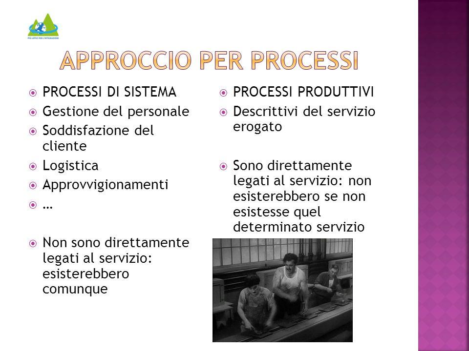  PROCESSI DI SISTEMA  Gestione del personale  Soddisfazione del cliente  Logistica  Approvvigionamenti  …  Non sono direttamente legati al serv