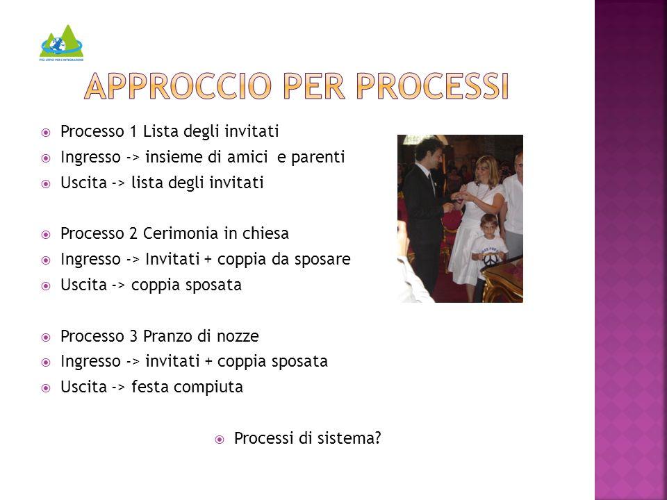  Processo 1 Lista degli invitati  Ingresso -> insieme di amici e parenti  Uscita -> lista degli invitati  Processo 2 Cerimonia in chiesa  Ingress