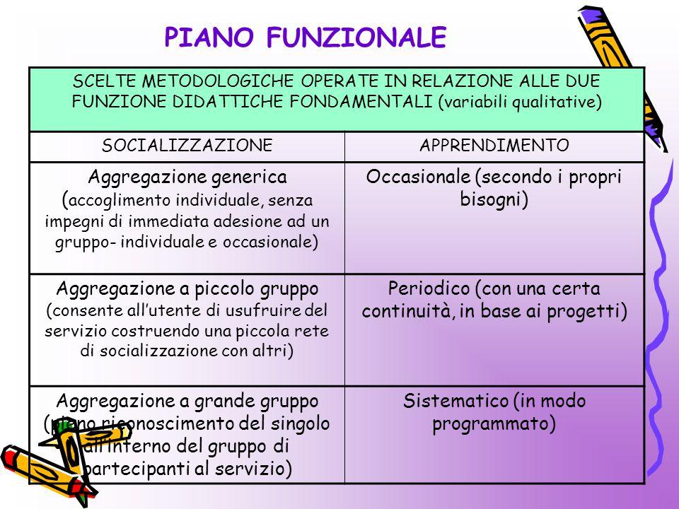 PIANO FUNZIONALE SCELTE METODOLOGICHE OPERATE IN RELAZIONE ALLE DUE FUNZIONE DIDATTICHE FONDAMENTALI (variabili qualitative) SOCIALIZZAZIONEAPPRENDIMENTO Aggregazione generica ( accoglimento individuale, senza impegni di immediata adesione ad un gruppo- individuale e occasionale) Occasionale (secondo i propri bisogni) Aggregazione a piccolo gruppo (consente all'utente di usufruire del servizio costruendo una piccola rete di socializzazione con altri) Periodico (con una certa continuità, in base ai progetti) Aggregazione a grande gruppo (pieno riconoscimento del singolo all'interno del gruppo di partecipanti al servizio) Sistematico (in modo programmato)