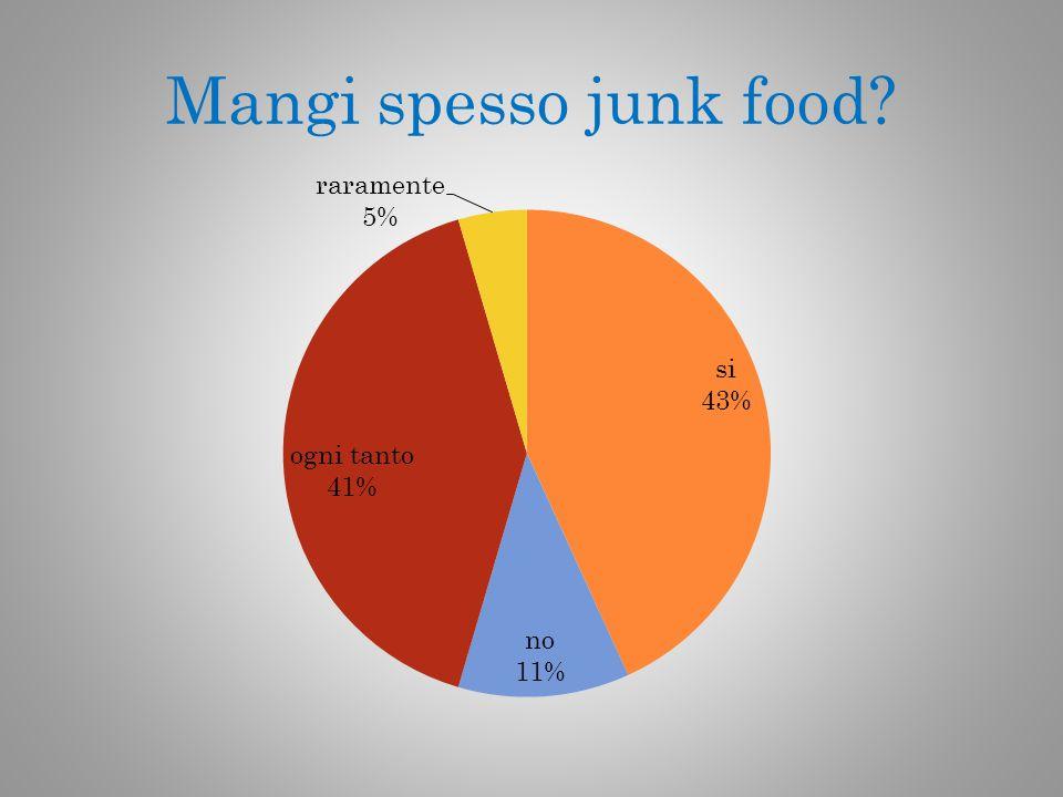 Mangi spesso junk food?