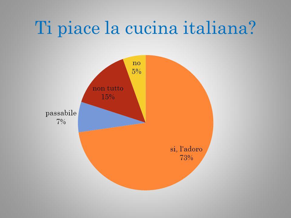 Ti piace la cucina italiana?
