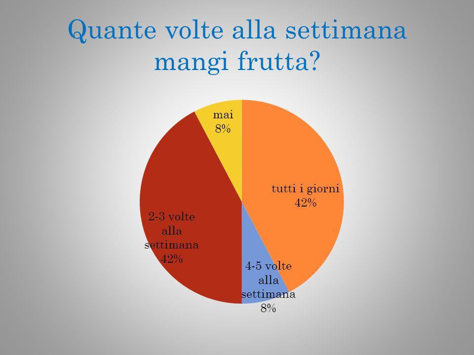 Quante volte alla settimana mangi frutta?