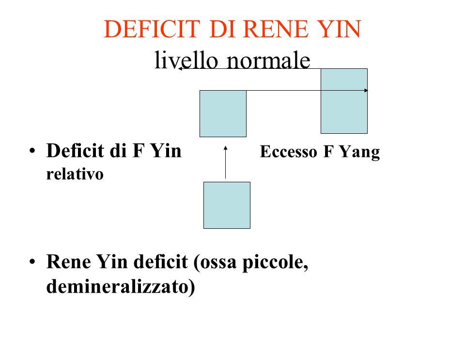 DEFICIT DI RENE YIN livello normale Deficit di F Yin Eccesso F Yang relativo Rene Yin deficit (ossa piccole, demineralizzato)
