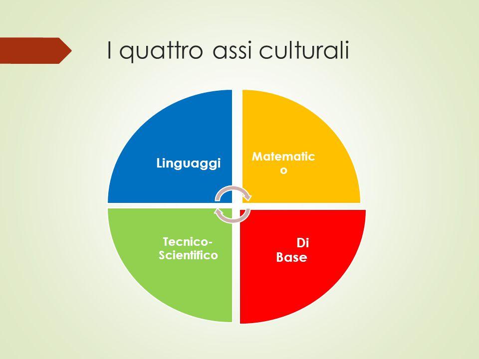 I quattro assi culturali Linguaggi Matematic o Di Base Tecnico- Scientifico