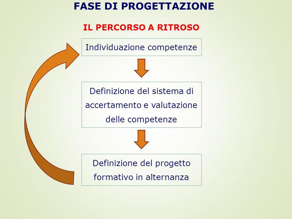 IL PERCORSO A RITROSO Individuazione competenze Definizione del sistema di accertamento e valutazione delle competenze Definizione del progetto formativo in alternanza FASE DI PROGETTAZIONE