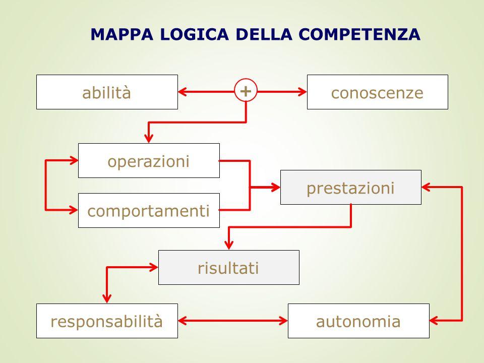 MAPPA LOGICA DELLA COMPETENZA responsabilità abilità autonomia risultati conoscenze comportamenti operazioni prestazioni +