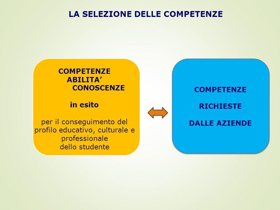 LA SELEZIONE DELLE COMPETENZE COMPETENZE ABILITA' CONOSCENZE in esito per il conseguimento del profilo educativo, culturale e professionale dello studente COMPETENZE RICHIESTE DALLE AZIENDE COMPETENZE RICHIESTE DALLE AZIENDE