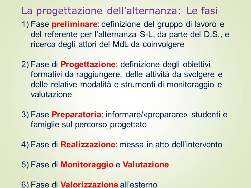 La progettazione dell'alternanza: Le fasi 1)Fase preliminare: definizione del gruppo di lavoro e del referente per l'alternanza S-L, da parte del D.S., e ricerca degli attori del MdL da coinvolgere 2)Fase di Progettazione: definizione degli obiettivi formativi da raggiungere, delle attività da svolgere e delle relative modalità e strumenti di monitoraggio e valutazione 3)Fase Preparatoria: informare/«preparare» studenti e famiglie sul percorso progettato 4)Fase di Realizzazione: messa in atto dell'intervento 5)Fase di Monitoraggio e Valutazione 6)Fase di Valorizzazione all'esterno