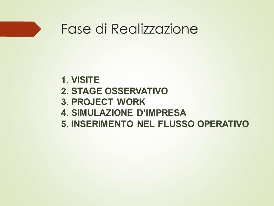 Fase di Realizzazione 1.VISITE 2.STAGE OSSERVATIVO 3.PROJECT WORK 4.SIMULAZIONE D'IMPRESA 5.INSERIMENTO NEL FLUSSO OPERATIVO