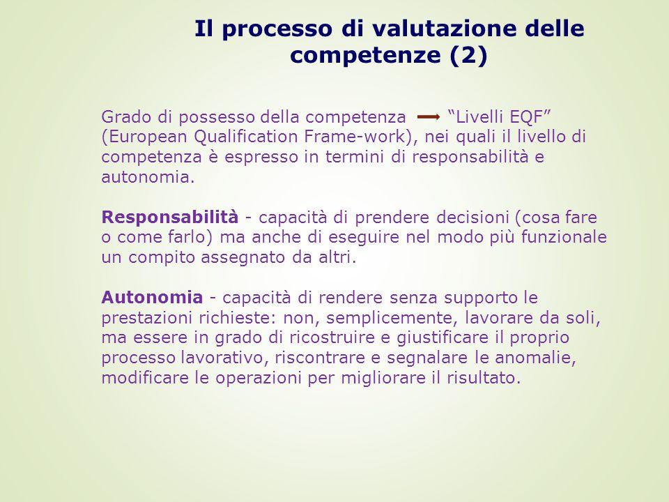 Grado di possesso della competenza Livelli EQF (European Qualification Frame-work), nei quali il livello di competenza è espresso in termini di responsabilità e autonomia.