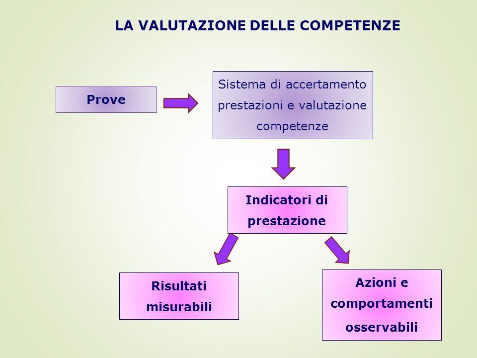 Prove Sistema di accertamento prestazioni e valutazione competenze Indicatori di prestazione Risultati misurabili Azioni e comportamenti osservabili LA VALUTAZIONE DELLE COMPETENZE