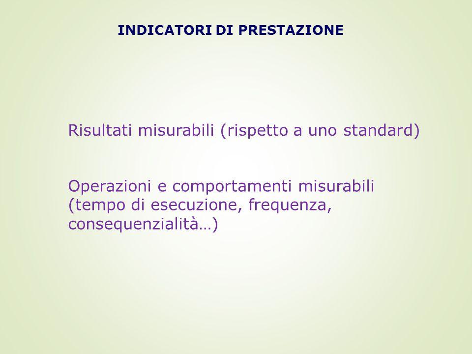 INDICATORI DI PRESTAZIONE Risultati misurabili (rispetto a uno standard) Operazioni e comportamenti misurabili (tempo di esecuzione, frequenza, consequenzialità…)