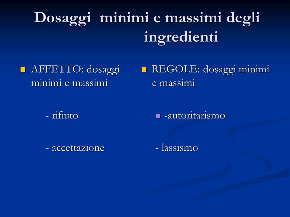 Dosaggi minimi e massimi degli ingredienti Dosaggi minimi e massimi degli ingredienti AFFETTO: dosaggi minimi e massimi AFFETTO: dosaggi minimi e mass