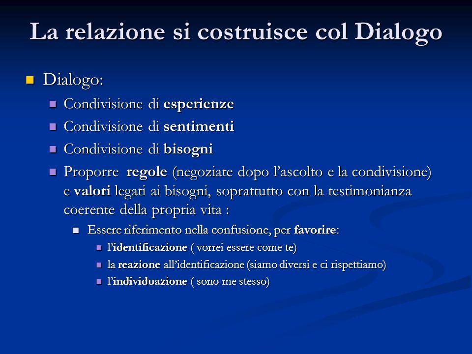 La relazione si costruisce col Dialogo Dialogo: Dialogo: Condivisione di esperienze Condivisione di esperienze Condivisione di sentimenti Condivisione