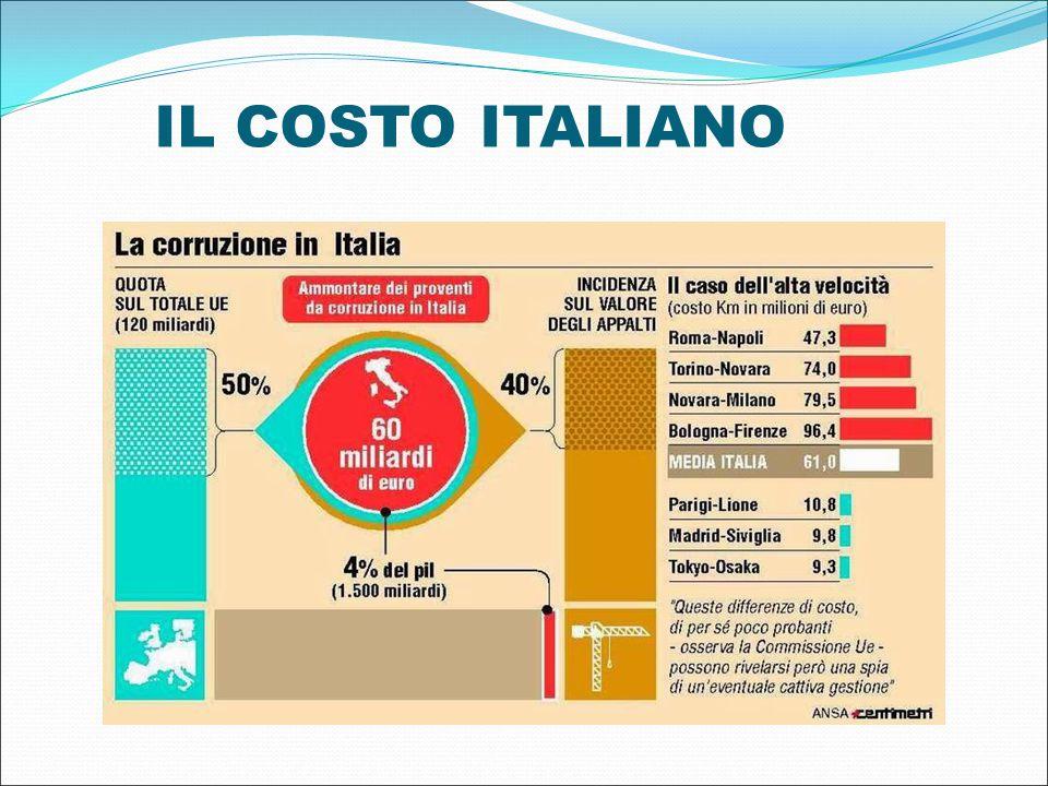 IL COSTO ITALIANO