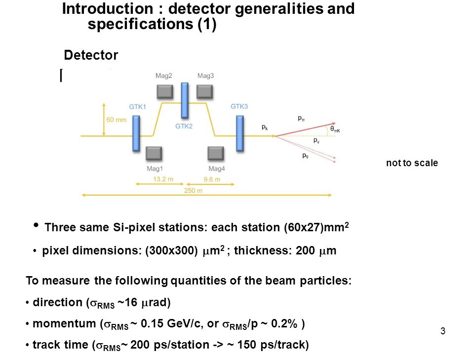 3 Detector layout not to scale Three same Si-pixel stations: each station (60x27)mm 2 pixel dimensions: (300x300)  m 2 ; thickness: 200  m To measure the following quantities of the beam particles: direction (  RMS ~16  rad) momentum (  RMS ~ 0.15 GeV/c, or  RMS /p ~ 0.2% ) track time (  RMS ~ 200 ps/station -> ~ 150 ps/track) Introduction : detector generalities and specifications (1)