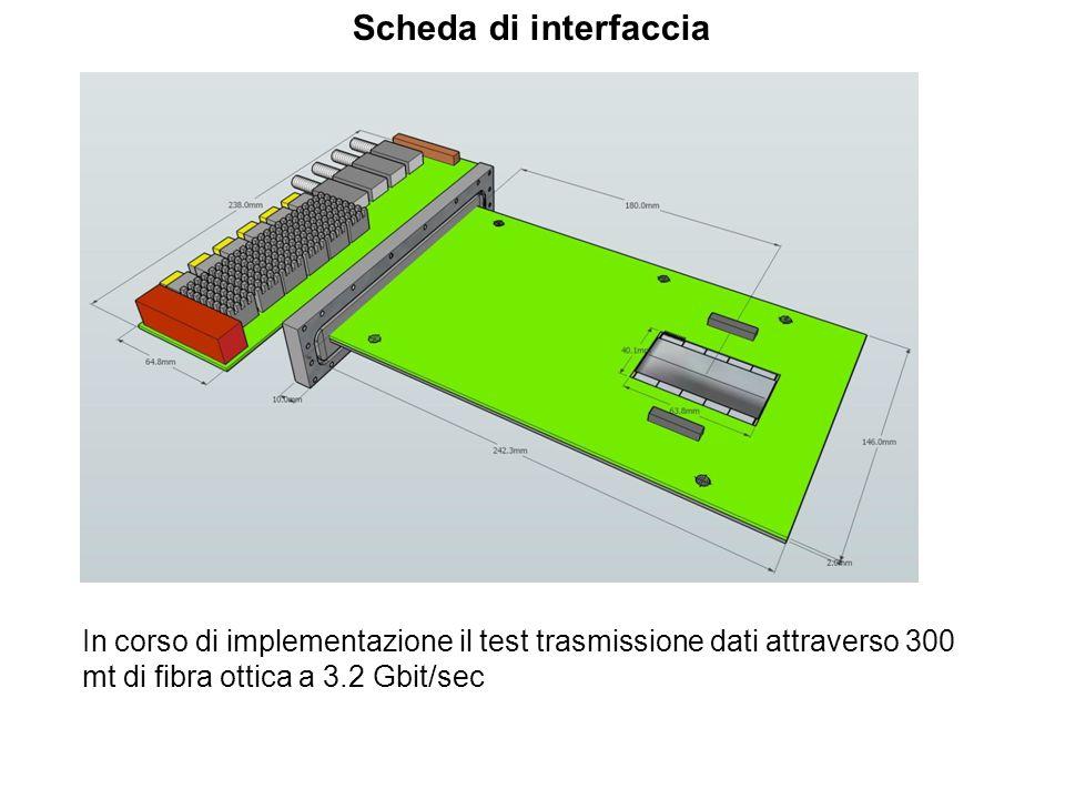 Scheda di interfaccia In corso di implementazione il test trasmissione dati attraverso 300 mt di fibra ottica a 3.2 Gbit/sec