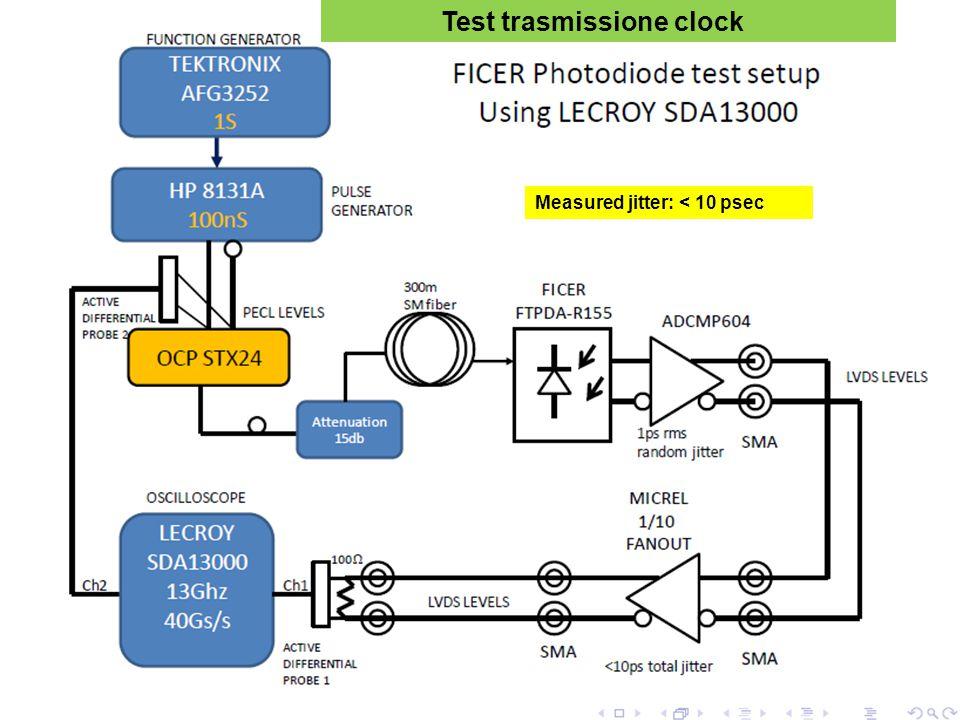 Measured jitter: < 10 psec Test trasmissione clock