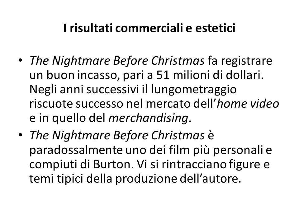 I risultati commerciali e estetici The Nightmare Before Christmas fa registrare un buon incasso, pari a 51 milioni di dollari.