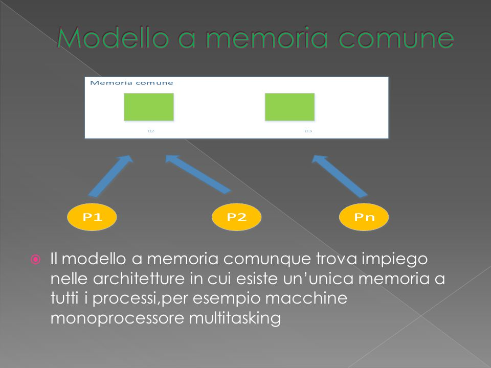  Il modello a memoria comunque trova impiego nelle architetture in cui esiste un'unica memoria a tutti i processi,per esempio macchine monoprocessore multitasking