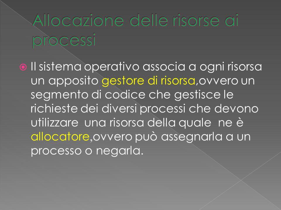  Il sistema operativo associa a ogni risorsa un apposito gestore di risorsa,ovvero un segmento di codice che gestisce le richieste dei diversi proces