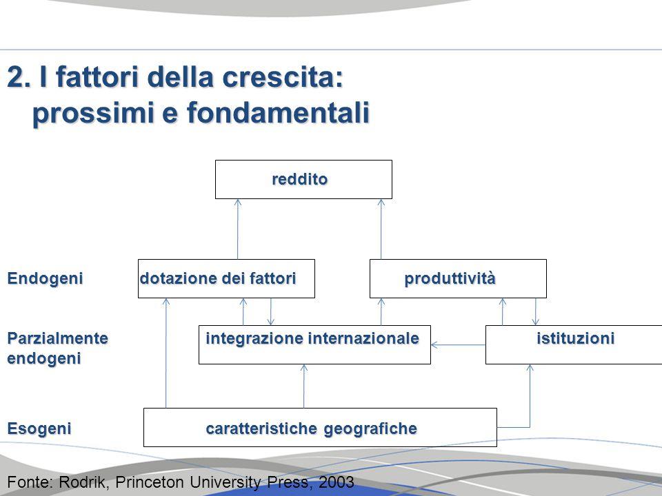 2. I fattori della crescita: prossimi e fondamentali reddito Endogenidotazione dei fattoriproduttività Parzialmente integrazione internazionaleistituz