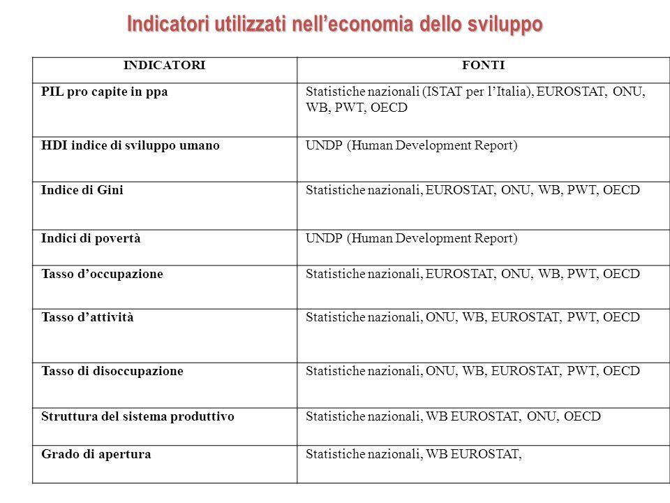 Indicatori utilizzati nell'economia dello sviluppo INDICATORIFONTI PIL pro capite in ppaStatistiche nazionali (ISTAT per l'Italia), EUROSTAT, ONU, WB, PWT, OECD HDI indice di sviluppo umanoUNDP (Human Development Report) Indice di GiniStatistiche nazionali, EUROSTAT, ONU, WB, PWT, OECD Indici di povertàUNDP (Human Development Report) Tasso d'occupazioneStatistiche nazionali, EUROSTAT, ONU, WB, PWT, OECD Tasso d'attivitàStatistiche nazionali, ONU, WB, EUROSTAT, PWT, OECD Tasso di disoccupazioneStatistiche nazionali, ONU, WB, EUROSTAT, PWT, OECD Struttura del sistema produttivoStatistiche nazionali, WB EUROSTAT, ONU, OECD Grado di aperturaStatistiche nazionali, WB EUROSTAT,