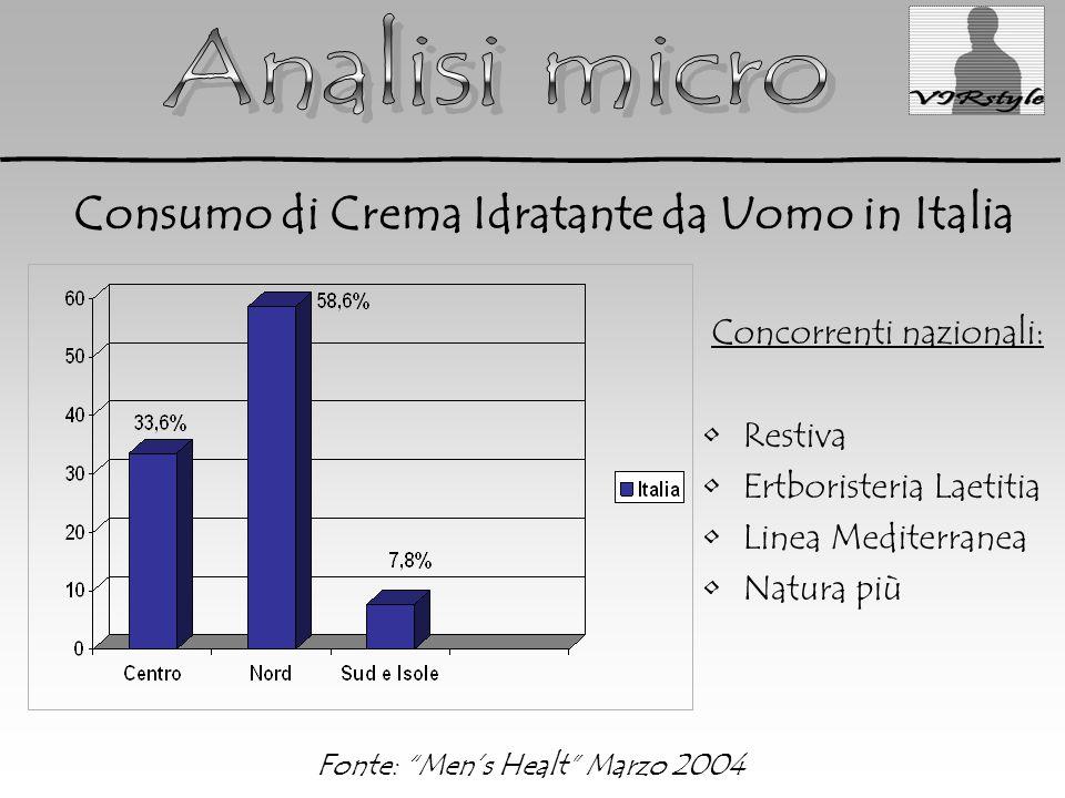 Fonte: Men's Healt Marzo 2004 Consumo di Crema Idratante da Uomo in Italia Concorrenti nazionali: Restiva Ertboristeria Laetitia Linea Mediterranea Natura più